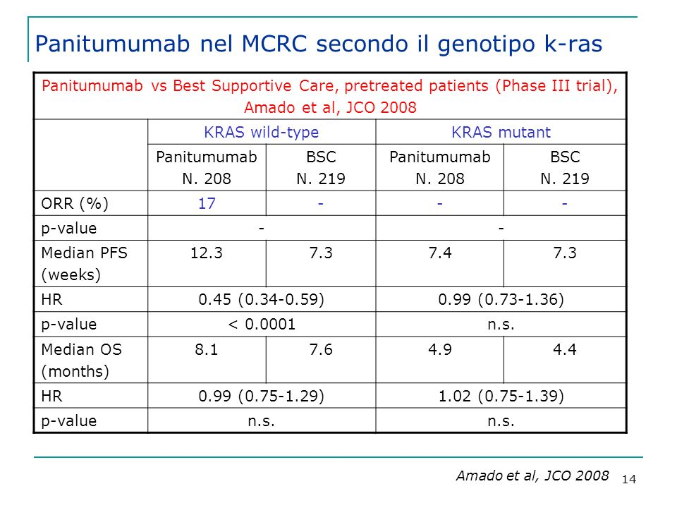 14 Panitumumab vs Best Supportive Care, pretreated patients (Phase III trial), Amado et al, JCO 2008 KRAS wild-typeKRAS mutant Panitumumab N. 208 BSC