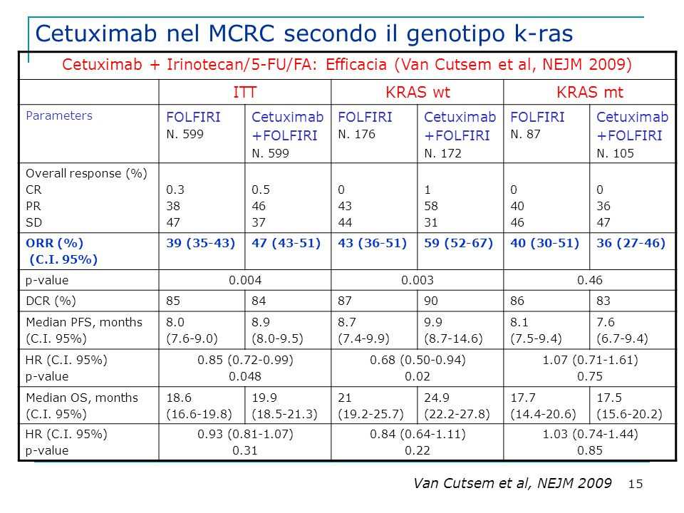 15 Cetuximab nel MCRC secondo il genotipo k-ras Cetuximab + Irinotecan/5-FU/FA: Efficacia (Van Cutsem et al, NEJM 2009) ITTKRAS wtKRAS mt Parameters FOLFIRI N.