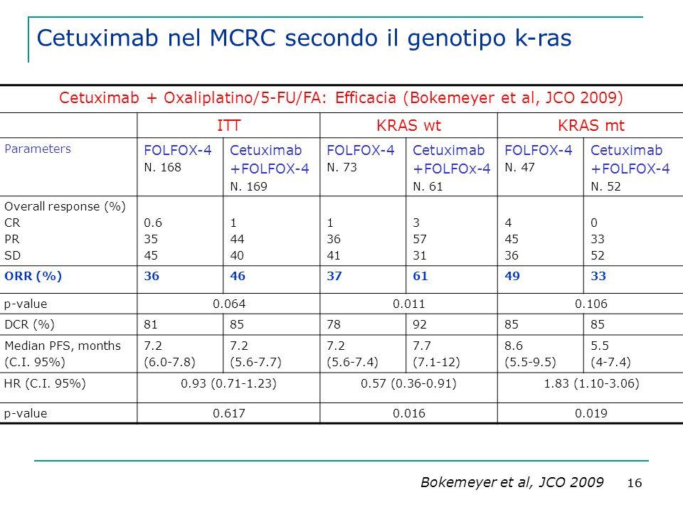 16 Cetuximab + Oxaliplatino/5-FU/FA: Efficacia (Bokemeyer et al, JCO 2009) ITTKRAS wtKRAS mt Parameters FOLFOX-4 N.
