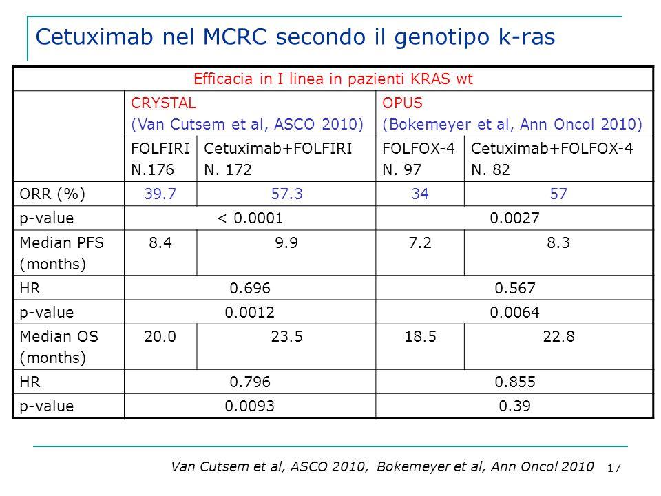 17 Cetuximab nel MCRC secondo il genotipo k-ras Van Cutsem et al, ASCO 2010, Bokemeyer et al, Ann Oncol 2010 Efficacia in I linea in pazienti KRAS wt CRYSTAL (Van Cutsem et al, ASCO 2010) OPUS (Bokemeyer et al, Ann Oncol 2010) FOLFIRI N.176 Cetuximab+FOLFIRI N.