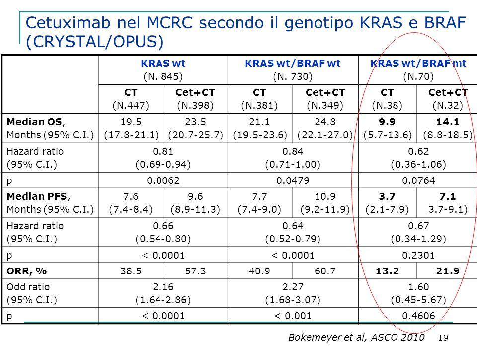 19 Cetuximab nel MCRC secondo il genotipo KRAS e BRAF (CRYSTAL/OPUS) Bokemeyer et al, ASCO 2010 KRAS wt (N.