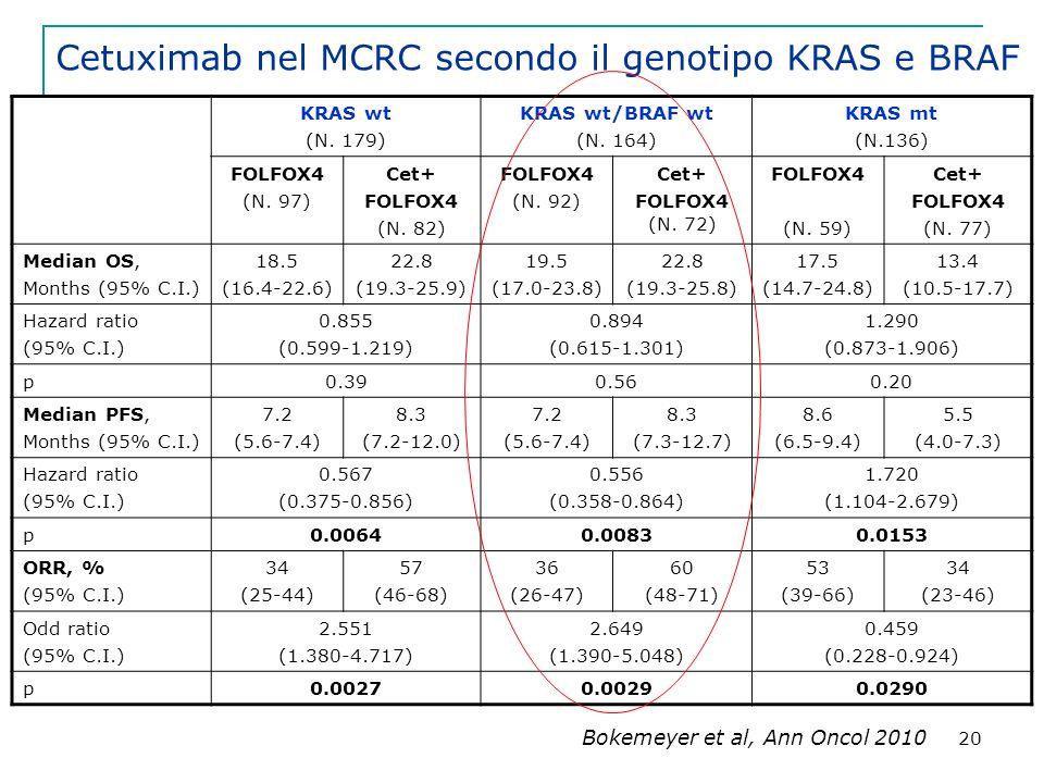 20 Cetuximab nel MCRC secondo il genotipo KRAS e BRAF Bokemeyer et al, Ann Oncol 2010 KRAS wt (N.