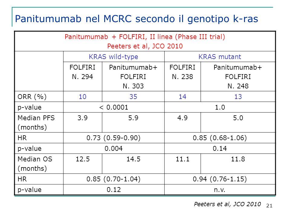 21 Panitumumab + FOLFIRI, II linea (Phase III trial) Peeters et al, JCO 2010 KRAS wild-typeKRAS mutant FOLFIRI N.