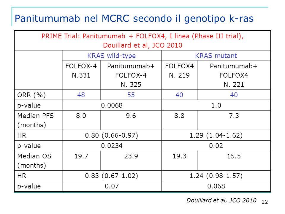 22 PRIME Trial: Panitumumab + FOLFOX4, I linea (Phase III trial), Douillard et al, JCO 2010 KRAS wild-typeKRAS mutant FOLFOX-4 N.331 Panitumumab+ FOLFOX-4 N.