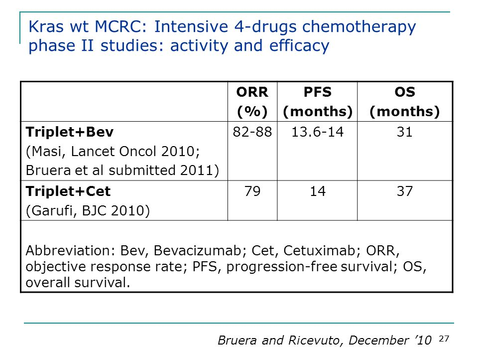 27 Kras wt MCRC: Intensive 4-drugs chemotherapy phase II studies: activity and efficacy ORR (%) PFS (months) OS (months) Triplet+Bev (Masi, Lancet Onc