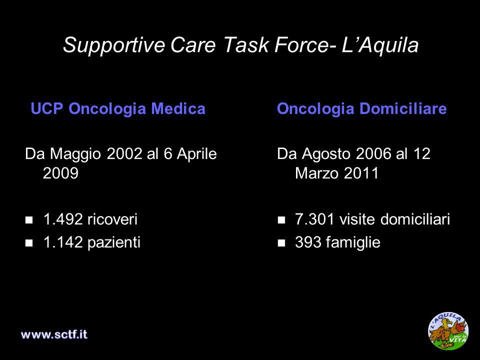 Supportive Care Task Force- LAquila UCP Oncologia Medica Da Maggio 2002 al 6 Aprile 2009 1.492 ricoveri 1.142 pazienti Oncologia Domiciliare Da Agosto
