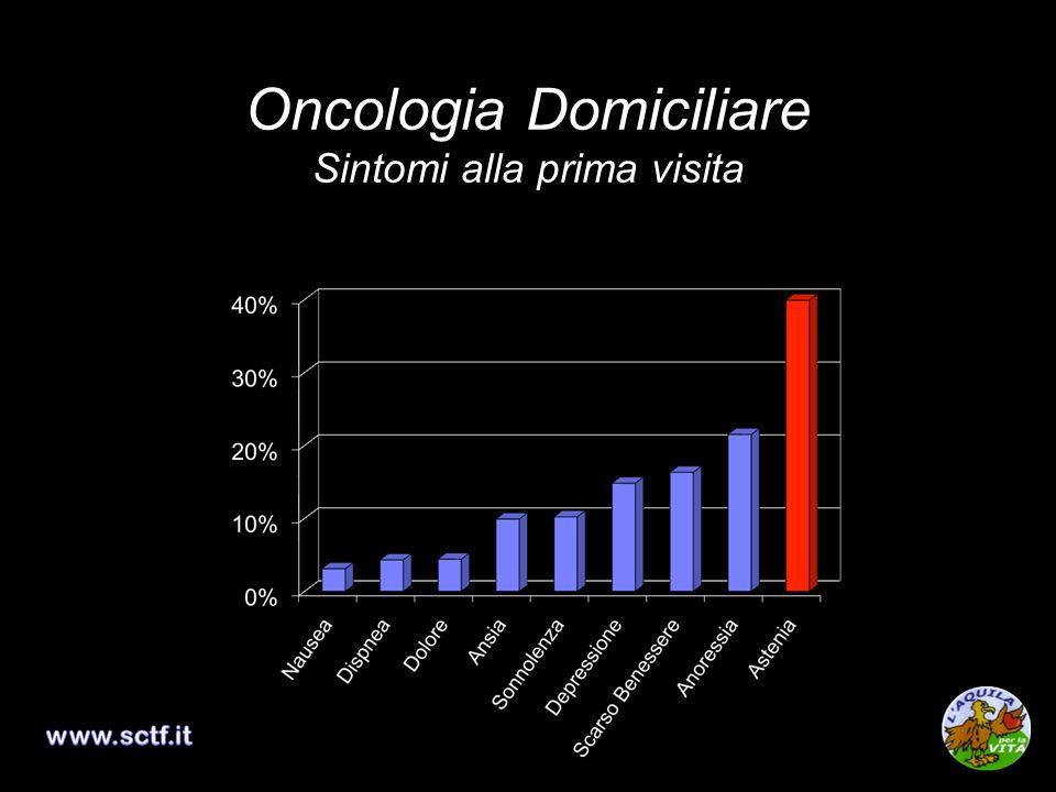 Oncologia Domiciliare Sintomi alla prima visita