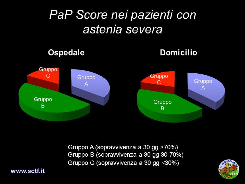 PaP Score nei pazienti con astenia severa OspedaleDomicilio Gruppo A (sopravvivenza a 30 gg >70%) Gruppo B (sopravvivenza a 30 gg 30-70%) Gruppo C (so