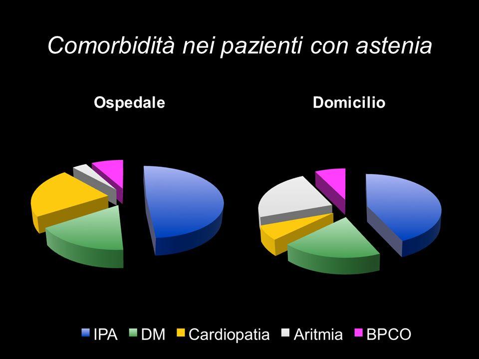 Comorbidità nei pazienti con astenia OspedaleDomicilio