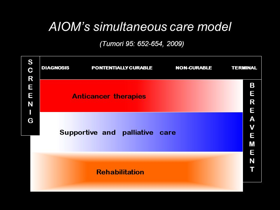 AIOMs simultaneous care model (Tumori 95: 652-654, 2009) DIAGNOSISPONTENTIALLY CURABLENON-CURABLETERMINAL Anticancer therapies Supportive and palliative care Rehabilitation BEREAVEMENTBEREAVEMENT SCREENIGSCREENIG