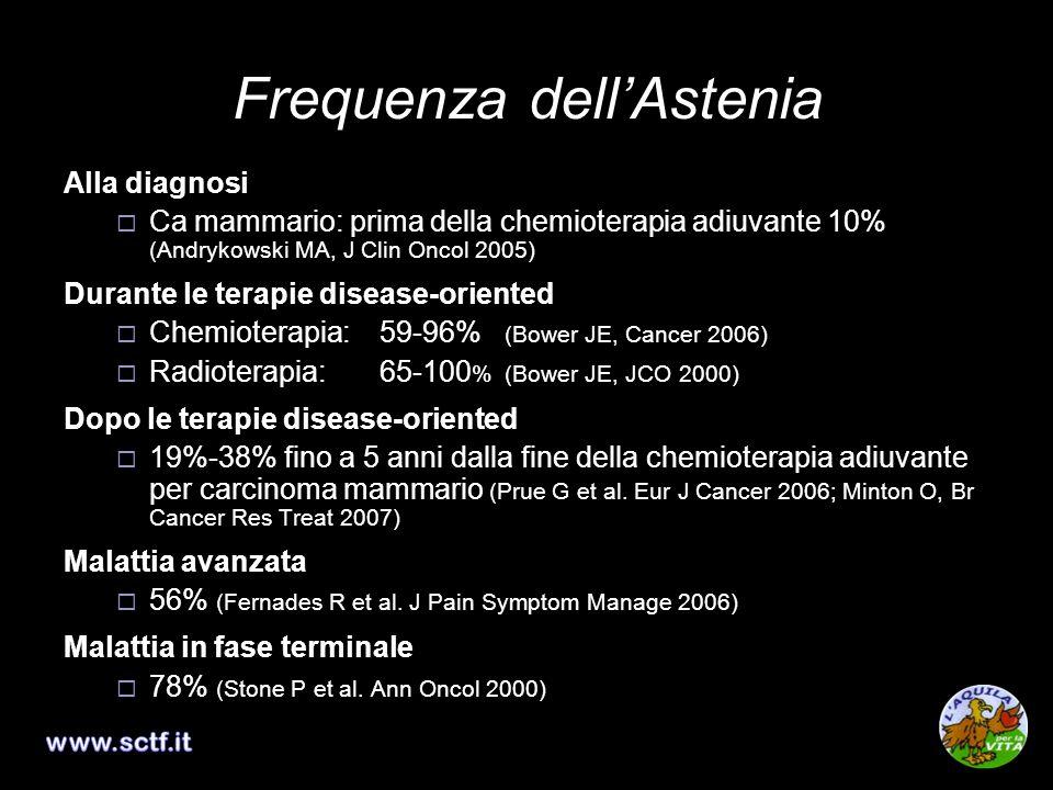 Altri Farmaci Cochrane Database of Systematic Reviews 2010 Paroxetina 2 studi (322 pz in chemioterapia): nessun beneficio sullastenia ma solo sullumore (Morrow 2003; Roscoe 2005) Progestinici 4 studi (587 pz off-therapy): nessun beneficio sullastenia (Bruera 1998; De Conno 1998; Simons 1996; Westman 1999) Altri farmaci (singoli trials) ibandronate: nessun beneficio sullastenia (Diel 2004) Donepezil: in pz in terapia di supporto nessun beneficio sullastenia (Bruera 2007)