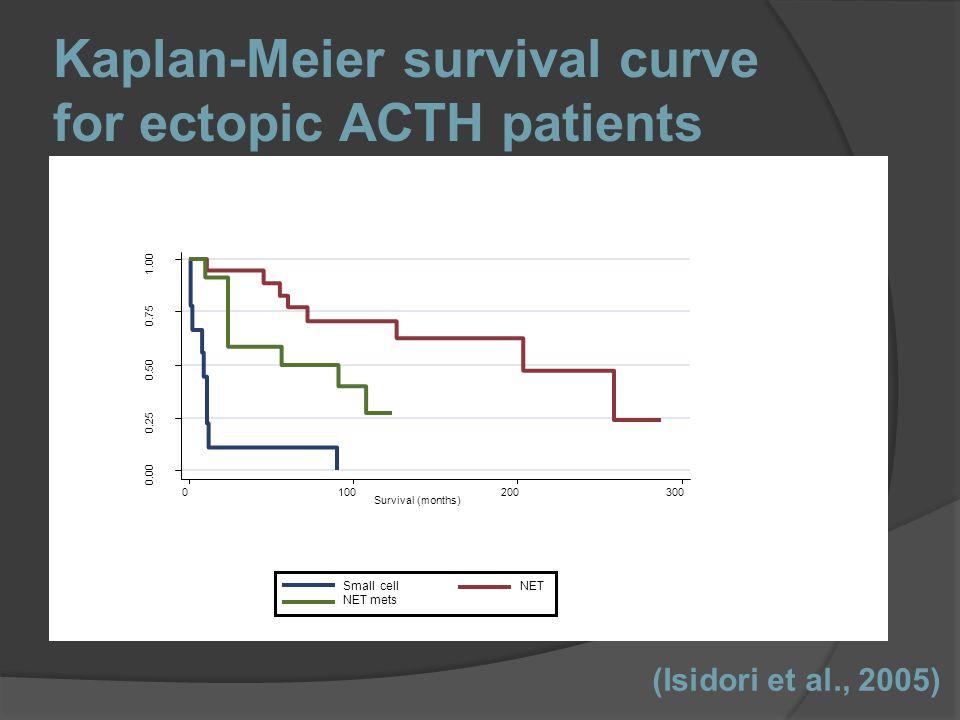 Kaplan-Meier survival curve for ectopic ACTH patients 0.00 0.25 0.50 0.75 1.00 0100200300 Survival (months) Small cell NET mets NET (Isidori et al., 2005)