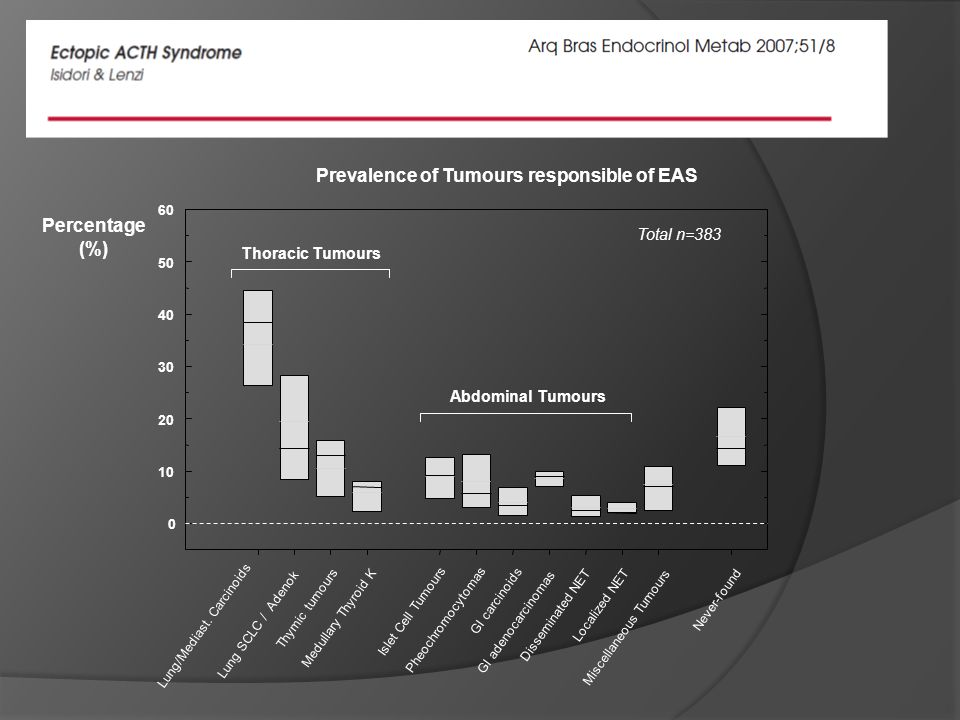 Prevalence of Tumours responsible of EAS Percentage (%) 0 10 20 30 40 50 60 Lung/Mediast. Carcinoids Lung SCLC / Adenok Thymic tumours Medullary Thyro