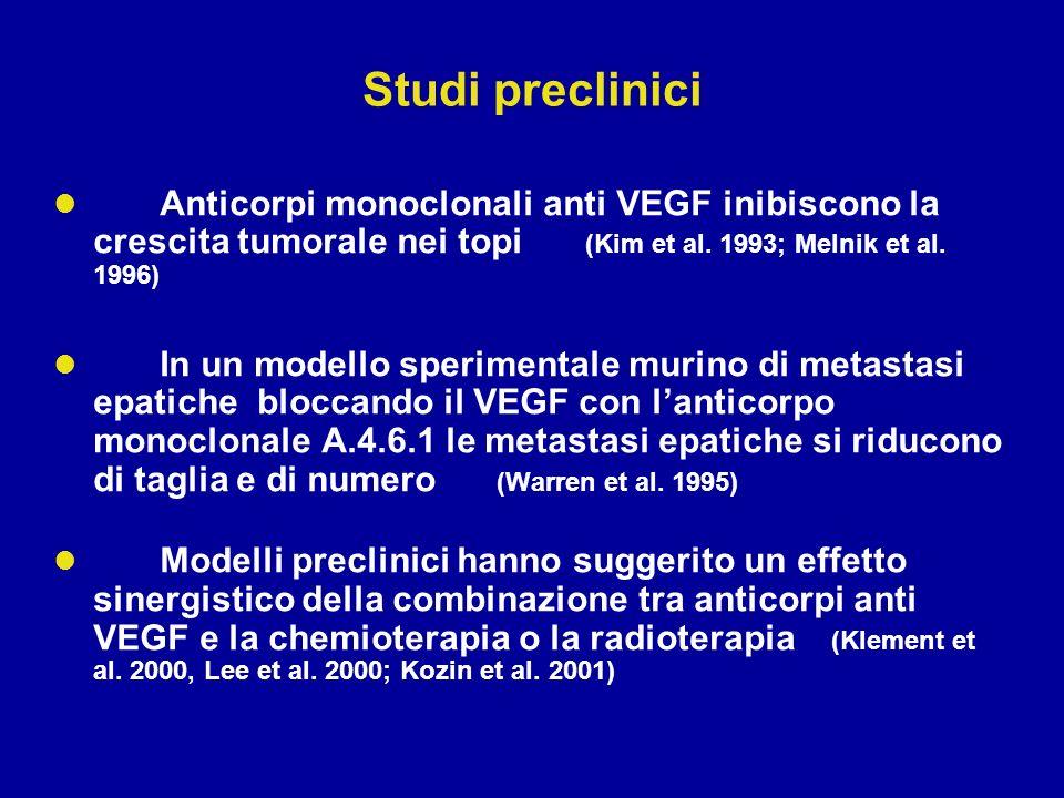 Studi preclinici Anticorpi monoclonali anti VEGF inibiscono la crescita tumorale nei topi (Kim et al. 1993; Melnik et al. 1996) In un modello sperimen