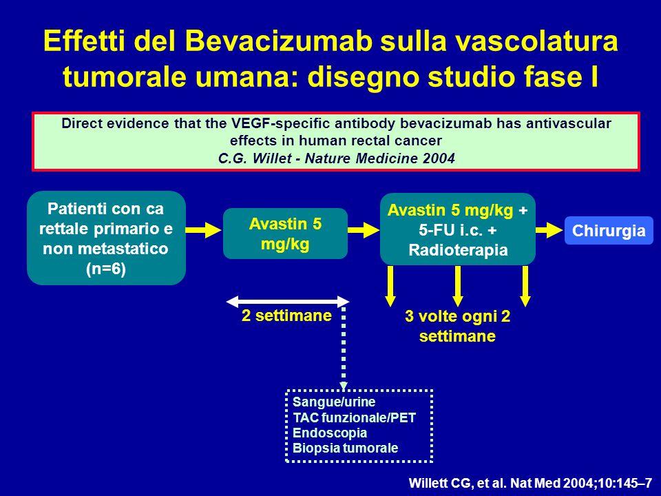 Effetti del Bevacizumab sulla vascolatura tumorale umana: disegno studio fase I Willett CG, et al. Nat Med 2004;10:145–7 Direct evidence that the VEGF