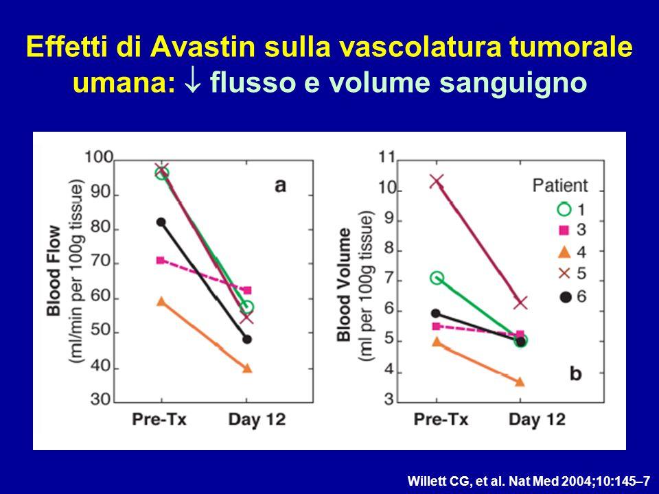 Willett CG, et al. Nat Med 2004;10:145–7 Effetti di Avastin sulla vascolatura tumorale umana: flusso e volume sanguigno