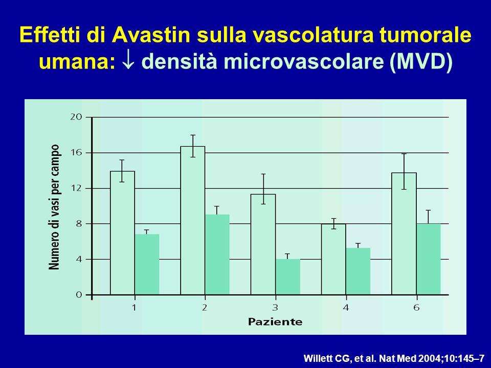 Effetti di Avastin sulla vascolatura tumorale umana: densità microvascolare (MVD) Willett CG, et al. Nat Med 2004;10:145–7