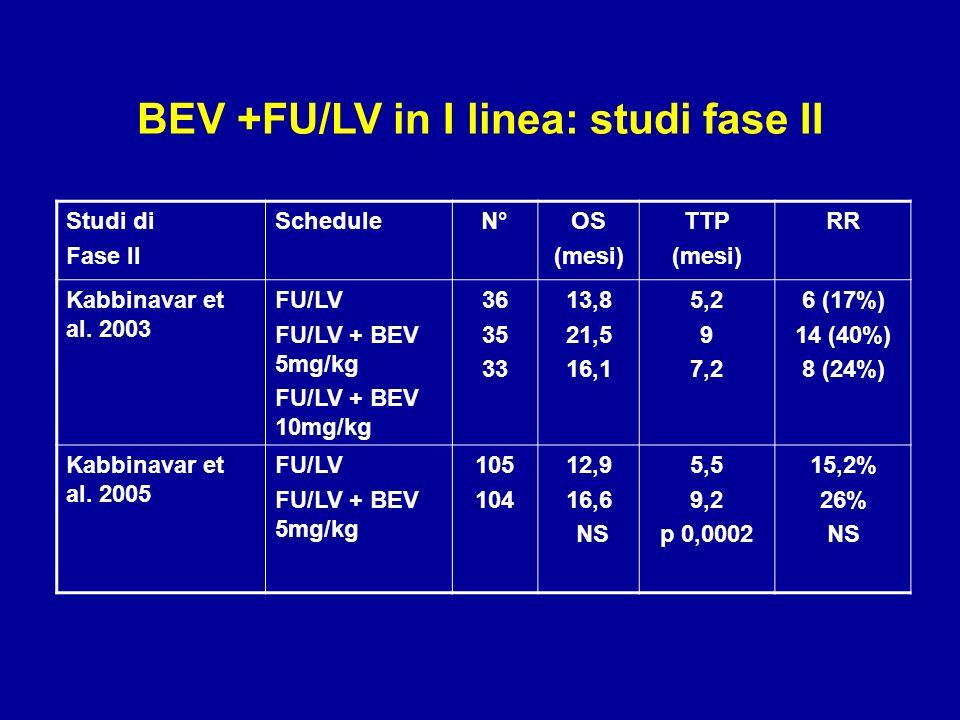 Studi di Fase II ScheduleN°OS (mesi) TTP (mesi) RR Kabbinavar et al. 2003 FU/LV FU/LV + BEV 5mg/kg FU/LV + BEV 10mg/kg 36 35 33 13,8 21,5 16,1 5,2 9 7