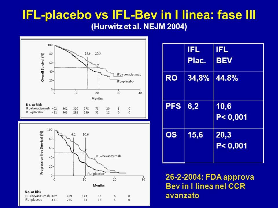 IFL Plac. IFL BEV RO34,8%44.8% PFS6,210,6 P< 0,001 OS15,620,3 P< 0,001 26-2-2004: FDA approva Bev in I linea nel CCR avanzato IFL-placebo vs IFL-Bev i