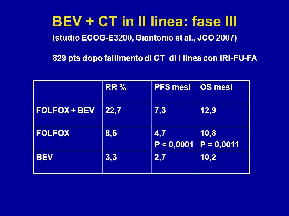 RR %PFS mesiOS mesi FOLFOX + BEV22,77,312,9 FOLFOX8,64,7 P < 0,0001 10,8 P = 0,0011 BEV3,32,710,2 BEV + CT in II linea: fase III (studio ECOG-E3200, G