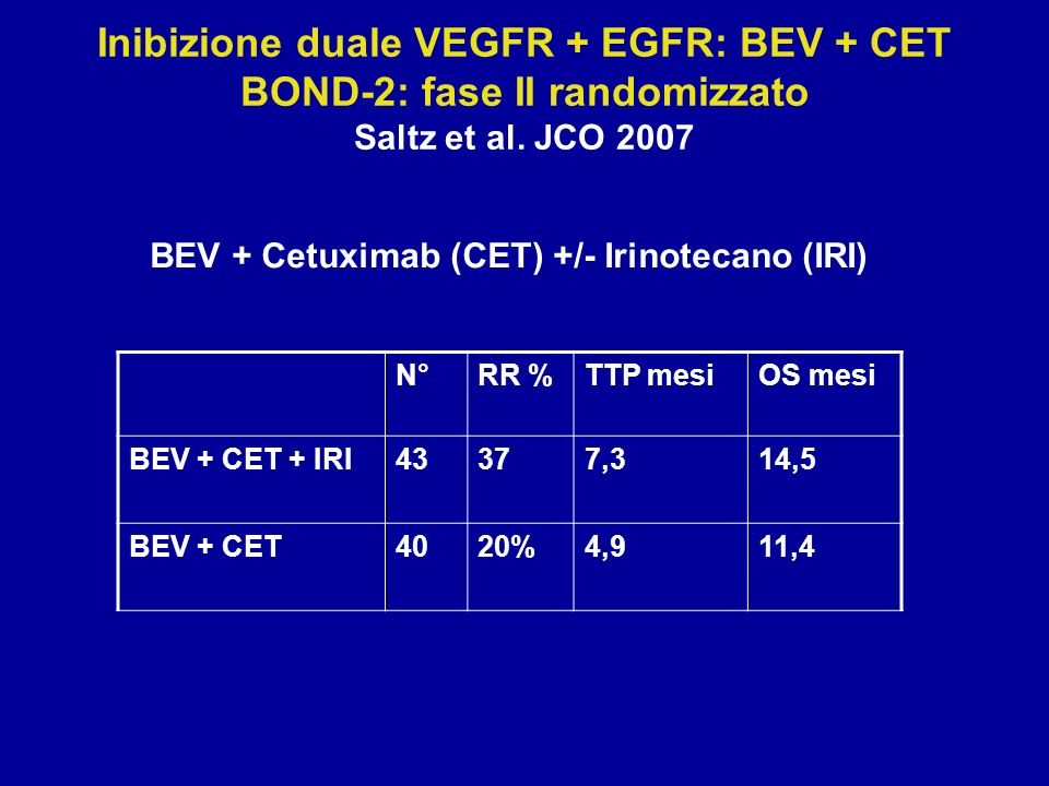 Inibizione duale VEGFR + EGFR: BEV + CET BOND-2: fase II randomizzato Saltz et al. JCO 2007 BEV + Cetuximab (CET) +/- Irinotecano (IRI) N°RR %TTP mesi