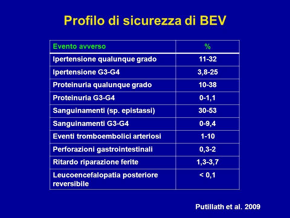 Profilo di sicurezza di BEV Evento avverso% Ipertensione qualunque grado11-32 Ipertensione G3-G43,8-25 Proteinuria qualunque grado10-38 Proteinuria G3