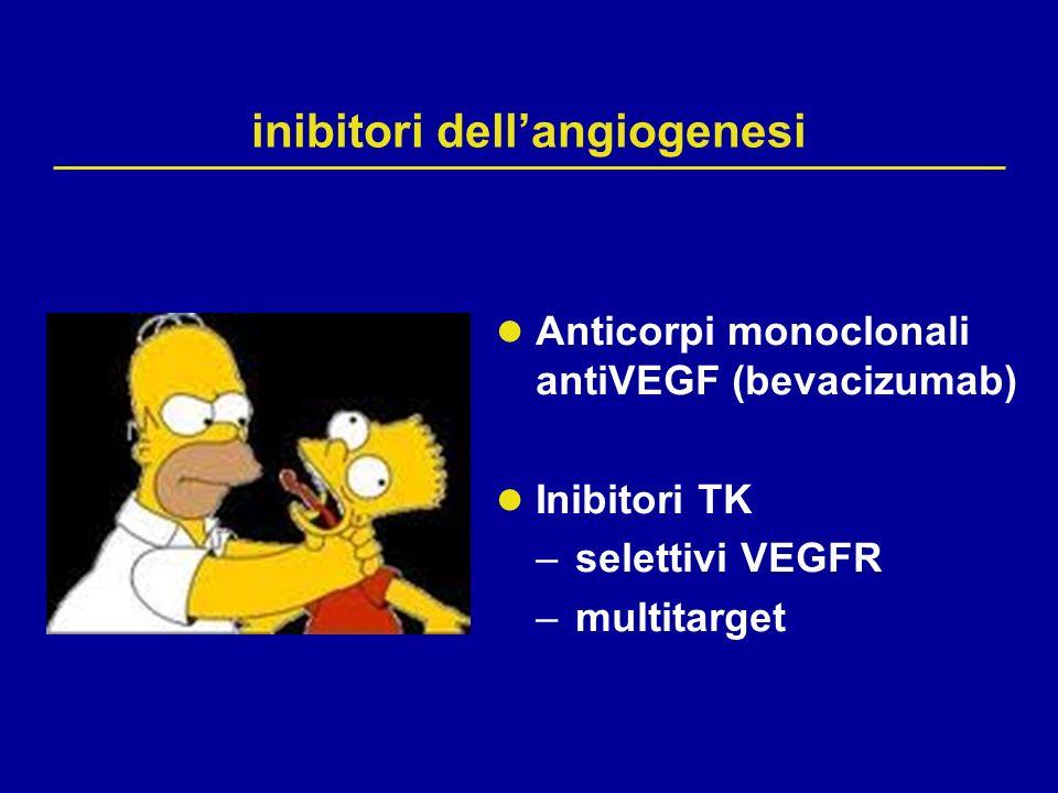 Bevacizumab (BEV, rhuMab anti-VEGF) Anticorpo monoclonale ricombinante umanizzato anti-VEGF Lega con alta affinità tutte le isoforme di VEGF-A Sviluppato dallanticorpo murino A4.6.1 93% umano, 7% murino Affinità per VEGF simile allanticorpo murino Lega VEGF umano ma non VEGF murino Non induce risposte immuni nelluomo Non tossicità additiva con chemioterapia