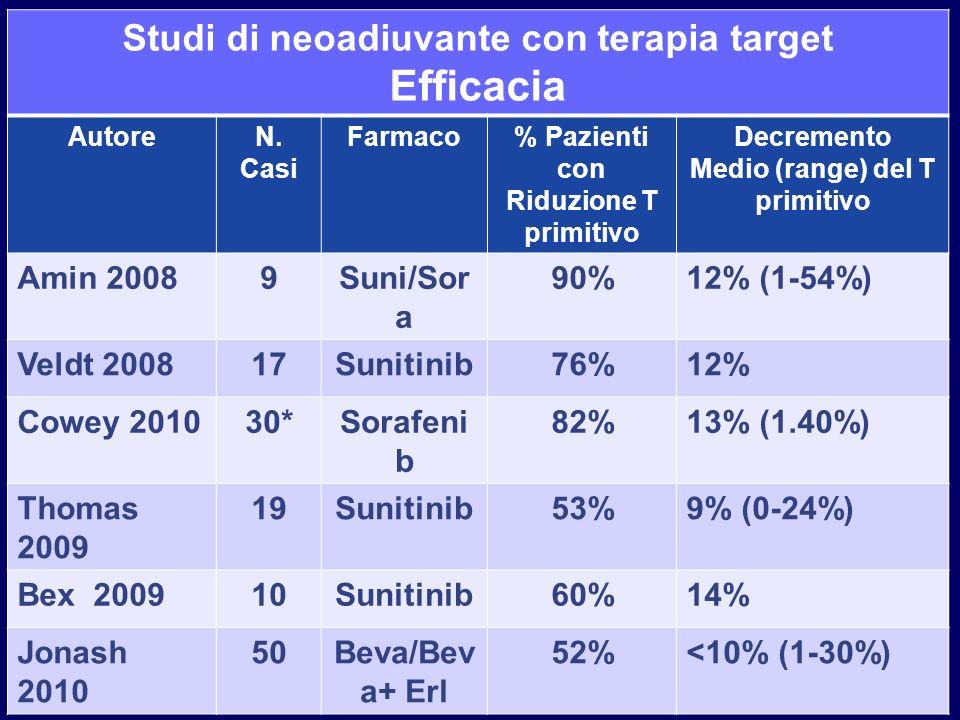 Studi di neoadiuvante con terapia target Efficacia AutoreN. Casi Farmaco% Pazienti con Riduzione T primitivo Decremento Medio (range) del T primitivo