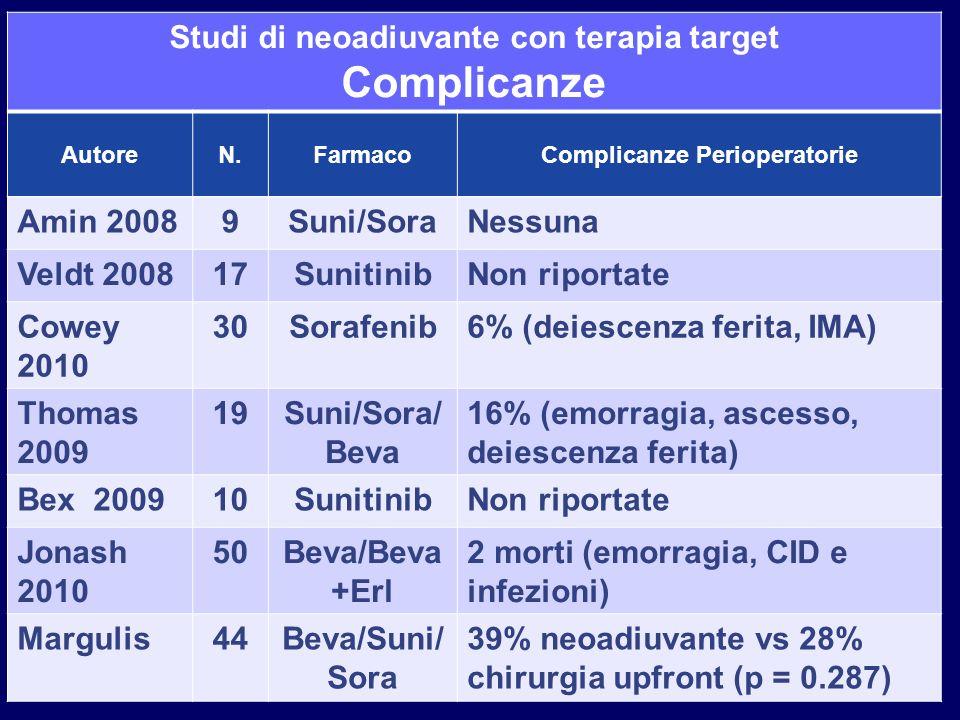 Studi di neoadiuvante con terapia target Complicanze AutoreN.FarmacoComplicanze Perioperatorie Amin 20089Suni/SoraNessuna Veldt 200817SunitinibNon rip