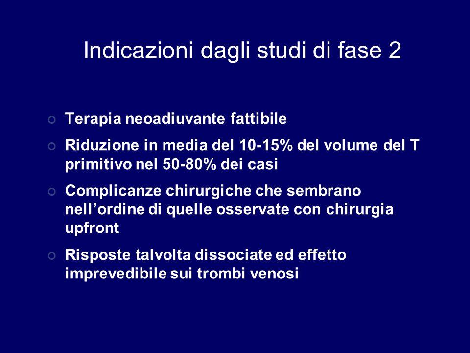 Indicazioni dagli studi di fase 2 Terapia neoadiuvante fattibile Riduzione in media del 10-15% del volume del T primitivo nel 50-80% dei casi Complica