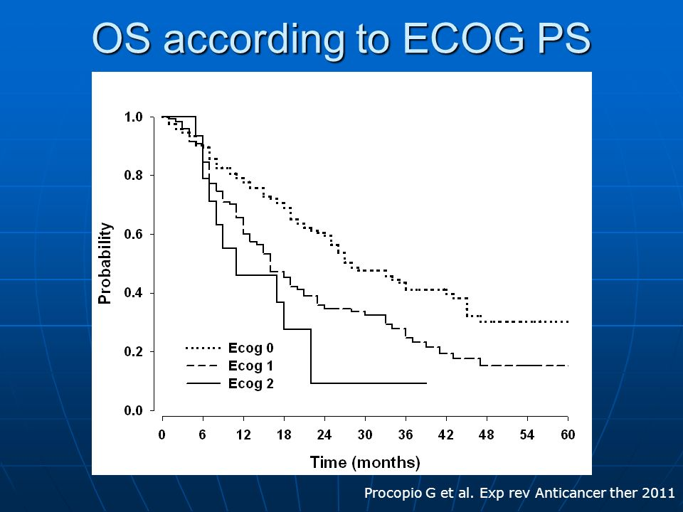 OS according to ECOG PS Curve Sopravvivenza per Ecog: Procopio G et al. Exp rev Anticancer ther 2011