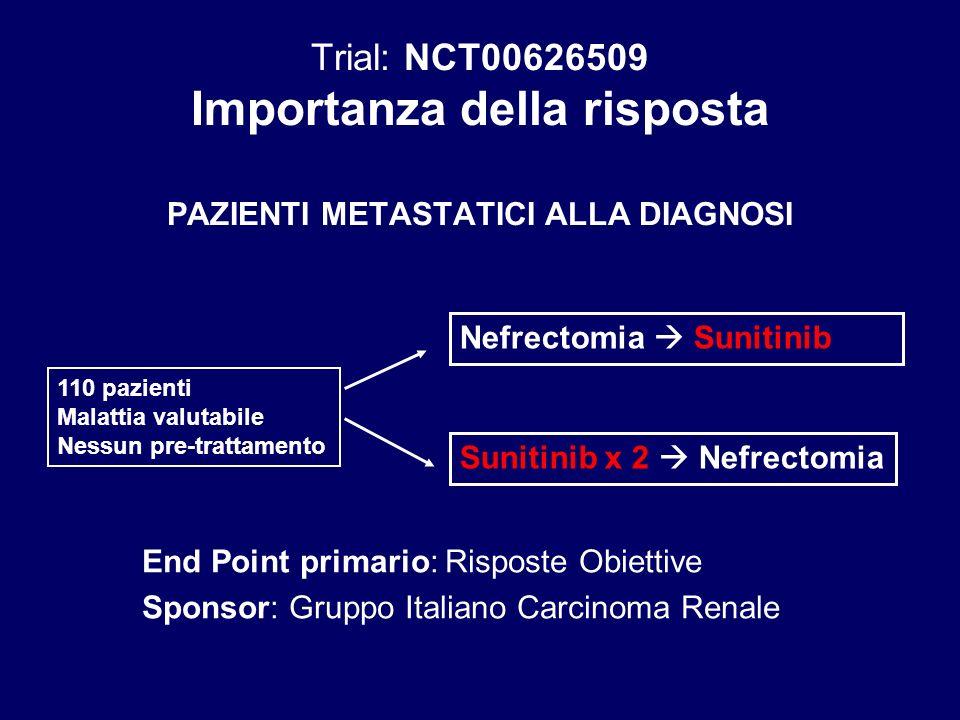 Sunitinib x 2 Nefrectomia 110 pazienti Malattia valutabile Nessun pre-trattamento Nefrectomia Sunitinib End Point primario: Risposte Obiettive Sponsor