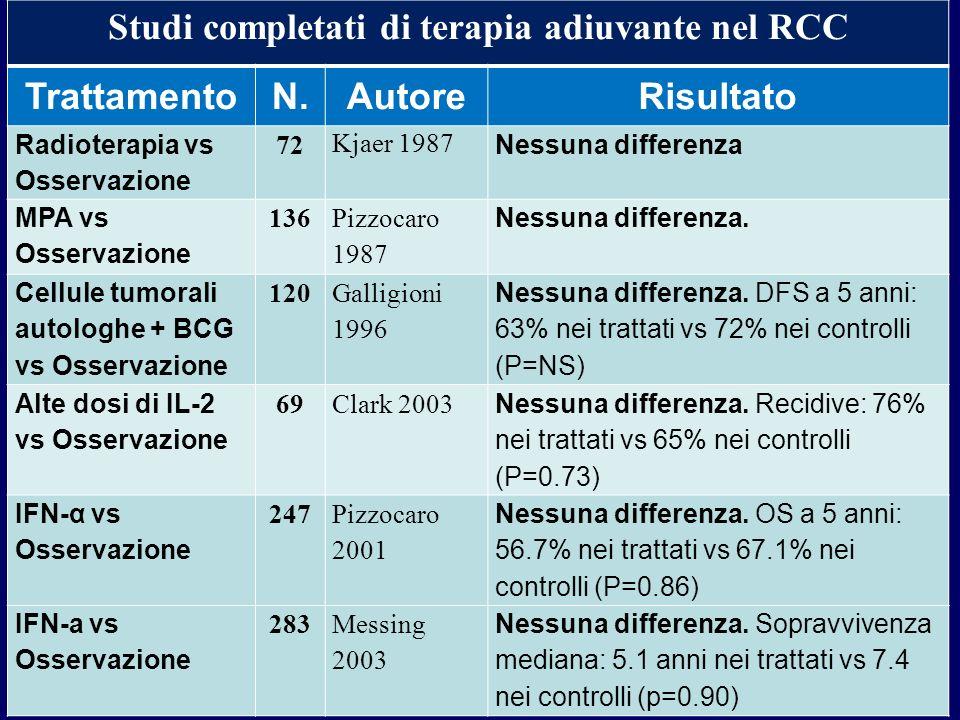 Studi completati di terapia adiuvante nel RCC TrattamentoN.AutoreRisultato Radioterapia vs Osservazione 72 Kjaer 1987 Nessuna differenza MPA vs Osserv