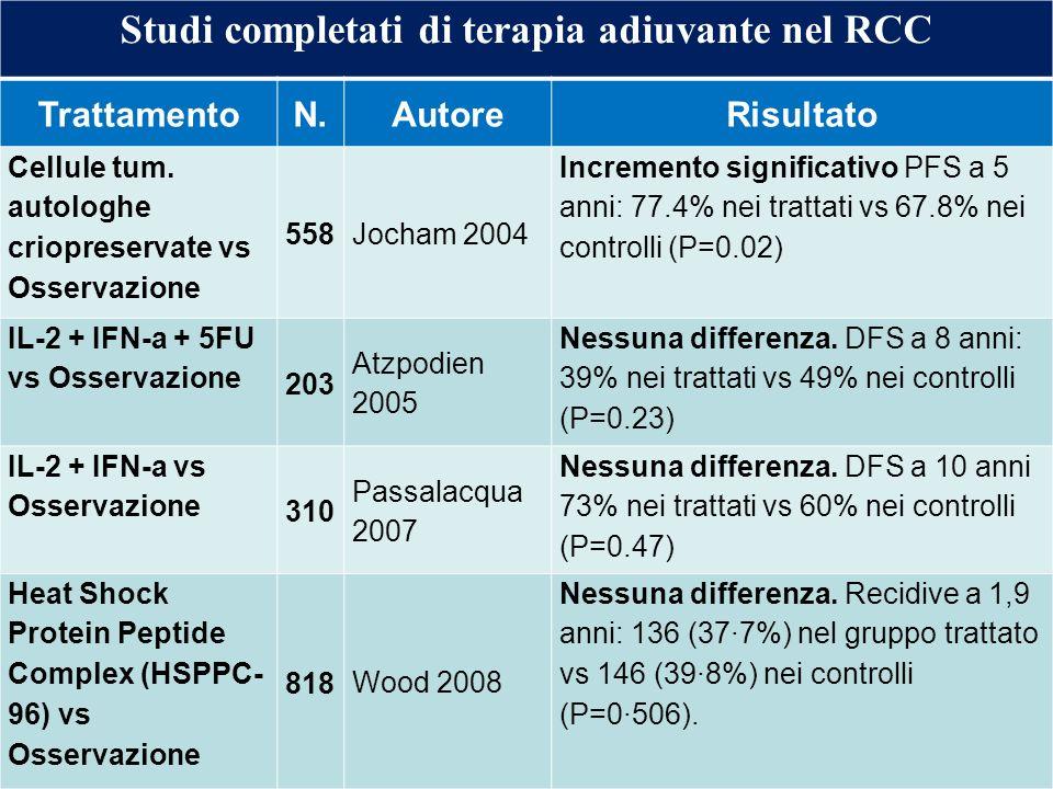 Studi completati di terapia adiuvante nel RCC TrattamentoN.AutoreRisultato Cellule tum. autologhe criopreservate vs Osservazione 558Jocham 2004 Increm