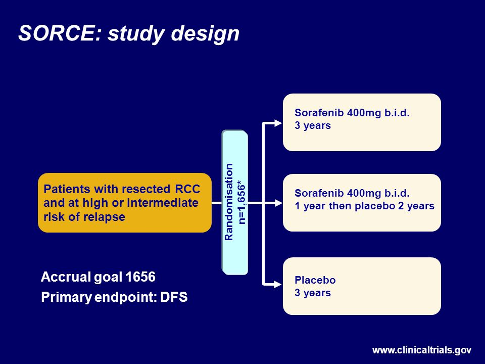 SORCE: study design Patients with resected RCC and at high or intermediate risk of relapse Sorafenib 400mg b.i.d. 3 years Sorafenib 400mg b.i.d. 1 yea