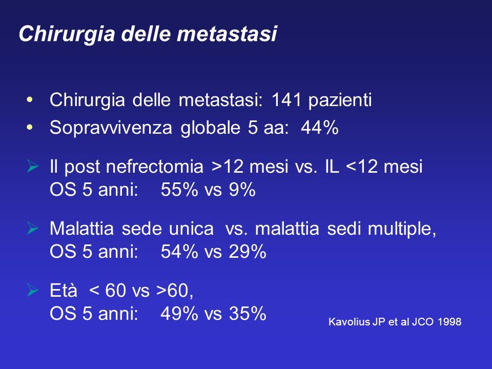 Chirurgia delle metastasi: 141 pazienti Sopravvivenza globale 5 aa: 44% Il post nefrectomia >12 mesi vs. IL <12 mesi OS 5 anni: 55% vs 9% Malattia sed