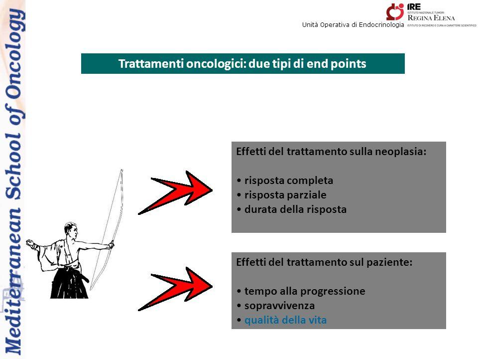 Unità Operativa di Endocrinologia Trattamenti oncologici: due tipi di end points Effetti del trattamento sulla neoplasia: risposta completa risposta parziale durata della risposta Effetti del trattamento sul paziente: tempo alla progressione sopravvivenza qualità della vita