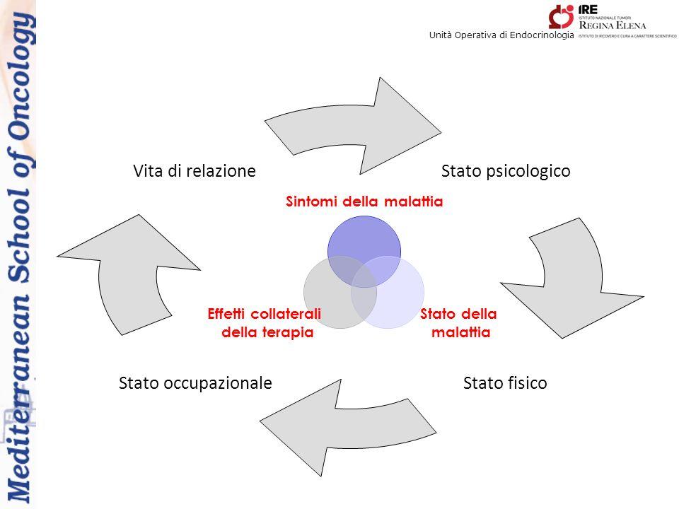 Unità Operativa di Endocrinologia Sintomi della malattia Stato della malattia Effetti collaterali della terapia