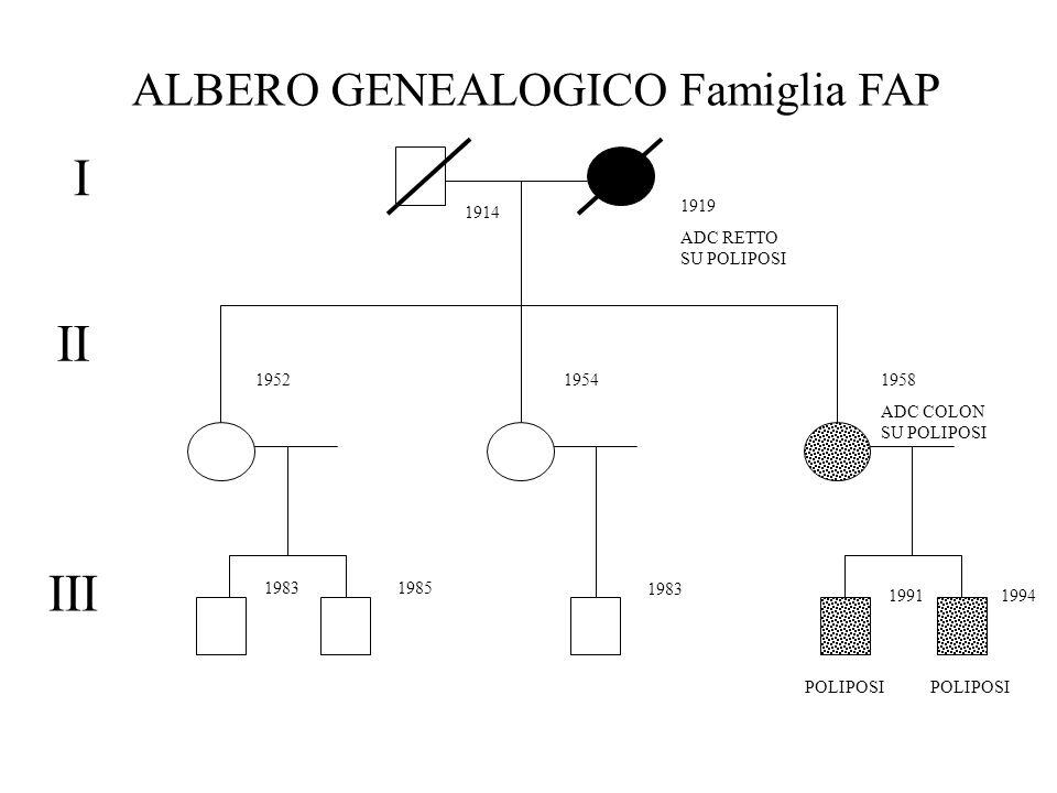 I II III 19541952 19831985 1958 ADC COLON SU POLIPOSI 19911994 1983 1919 ADC RETTO SU POLIPOSI 1914 POLIPOSI ALBERO GENEALOGICO Famiglia FAP