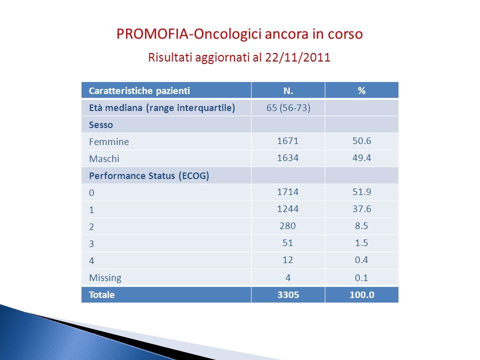 PROMOFIA-Oncologici ancora in corso Risultati aggiornati al 22/11/2011 Caratteristiche pazientiN.% Età mediana (range interquartile)65 (56-73) Sesso F