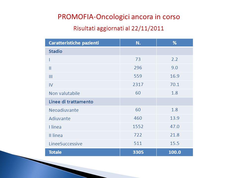 Caratteristiche pazientiN.% Stadio I 732.2 II 2969.0 III 55916.9 IV 231770.1 Non valutabile 601.8 Linee di trattamento Neoadiuvante 601.8 Adiuvante 46