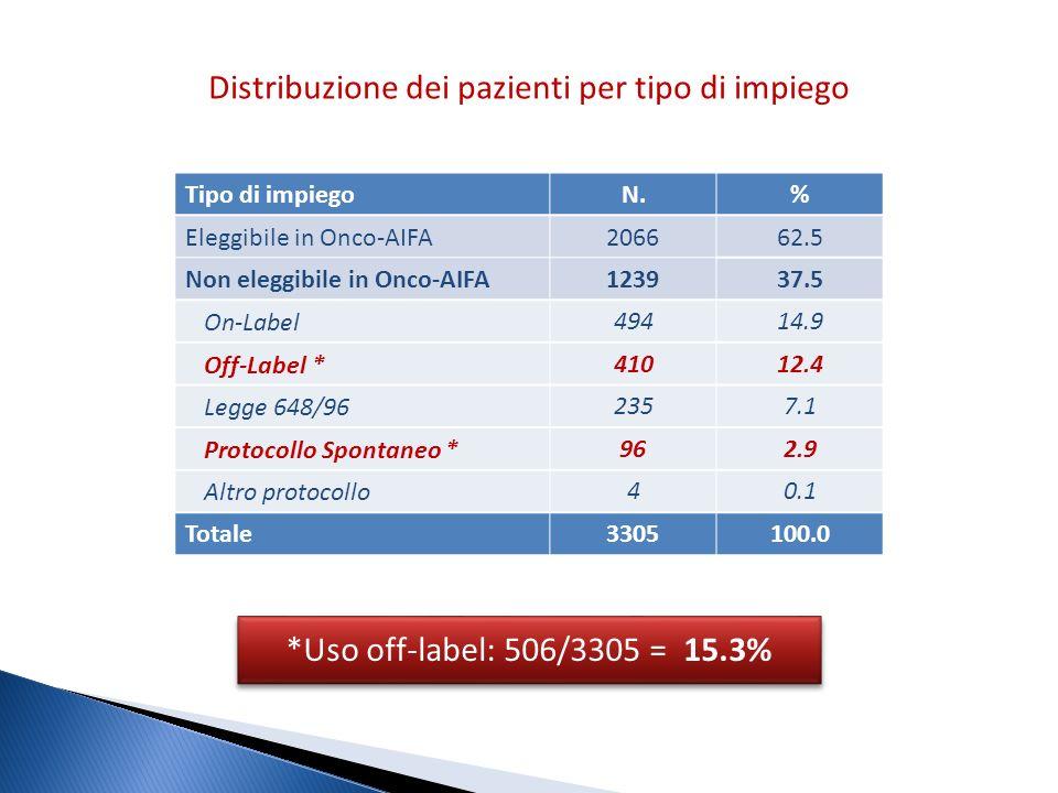 Distribuzione dei pazienti per tipo di impiego *Uso off-label: 506/3305 = 15.3% *Uso off-label: 506/3305 = 15.3% Tipo di impiegoN.% Eleggibile in Onco