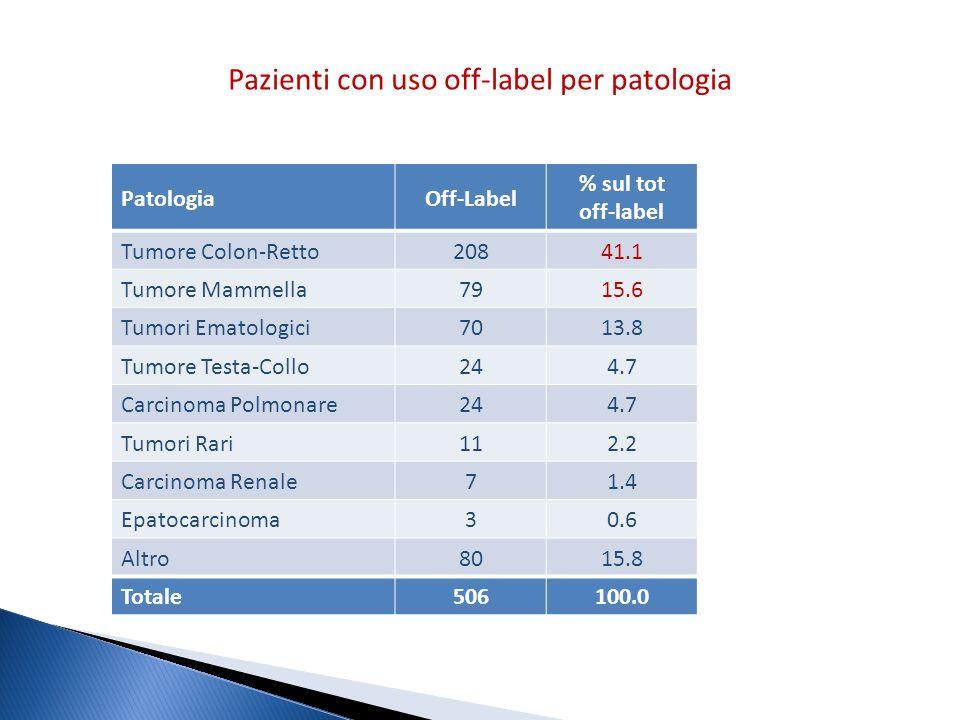 Pazienti con uso off-label per patologia PatologiaOff-Label % sul tot off-label Tumore Colon-Retto 20841.1 Tumore Mammella 7915.6 Tumori Ematologici 7
