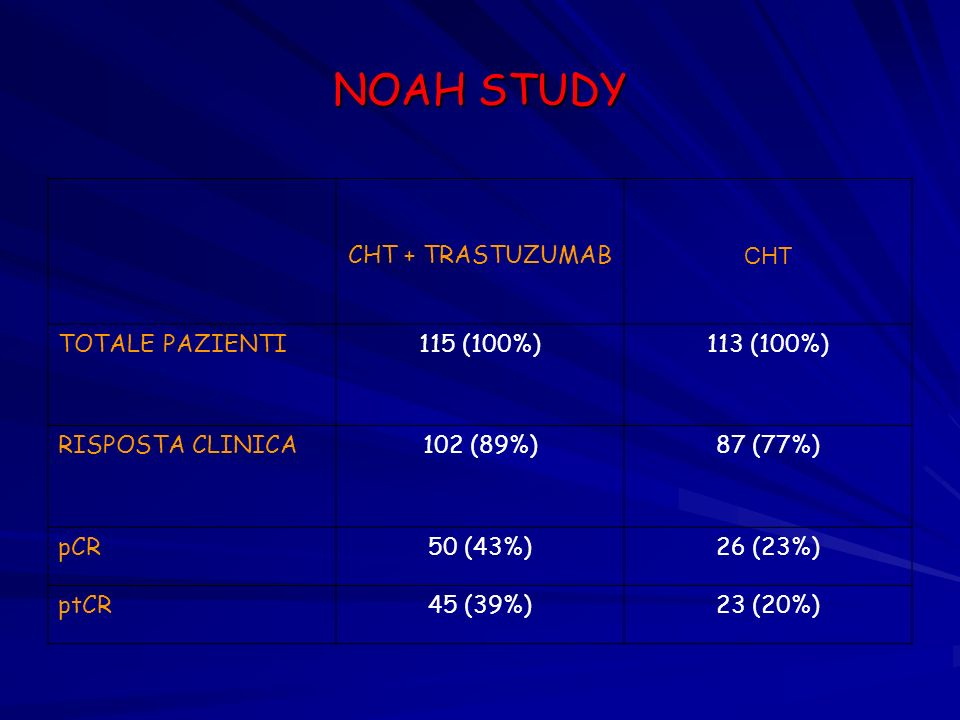 NOAH STUDY CHT + TRASTUZUMAB CHT TOTALE PAZIENTI115 (100%)113 (100%) RISPOSTA CLINICA102 (89%)87 (77%) pCR50 (43%)26 (23%) ptCR45 (39%)23 (20%)