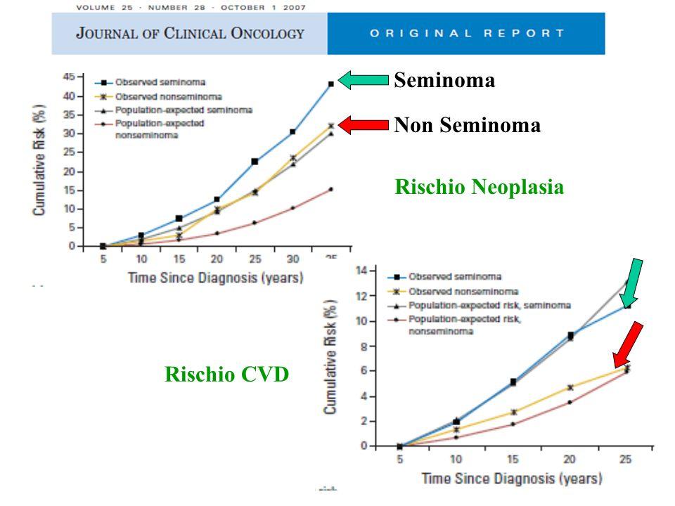 Rischio Neoplasia Seminoma Non Seminoma Rischio CVD