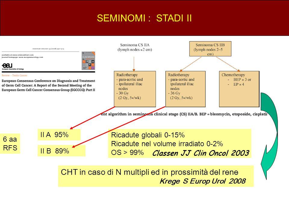 SEMINOMI : STADI II CHT in caso di N multipli ed in prossimità del rene Krege S Europ Urol 2008 6 aa RFS Ricadute globali 0-15% Ricadute nel volume ir