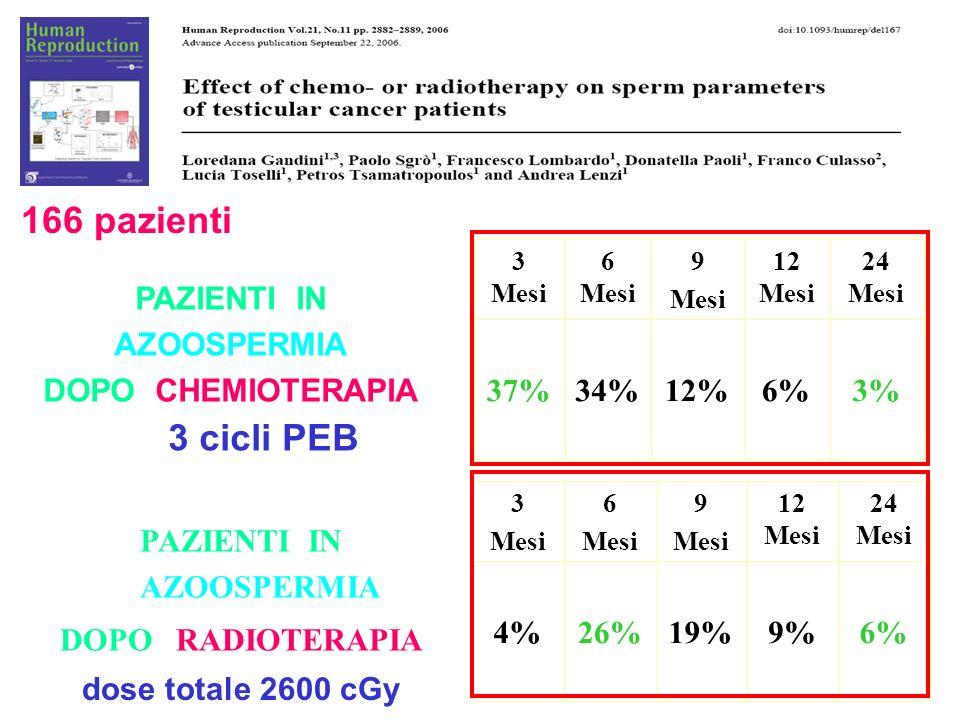 166 pazienti PAZIENTI IN AZOOSPERMIA DOPO CHEMIOTERAPIA 3 cicli PEB PAZIENTI IN AZOOSPERMIA DOPO RADIOTERAPIA dose totale 2600 cGy 3%6%12%34%37% 24 Me