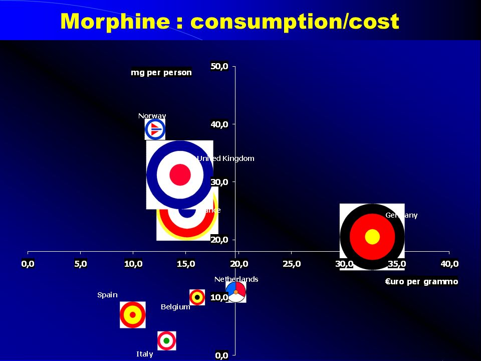 Morphine : consumption/cost