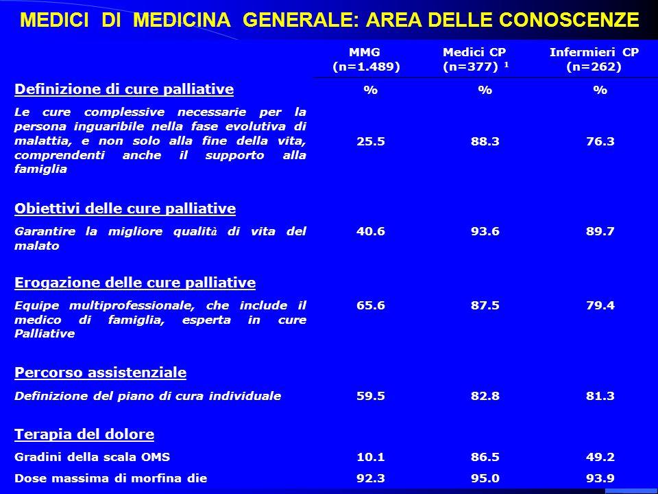 MMG (n=1.489) Medici CP (n=377) 1 Infermieri CP (n=262) Definizione di cure palliative %% Le cure complessive necessarie per la persona inguaribile nella fase evolutiva di malattia, e non solo alla fine della vita, comprendenti anche il supporto alla famiglia 25.588.376.3 Obiettivi delle cure palliative Garantire la migliore qualit à di vita del malato 40.693.689.7 Erogazione delle cure palliative Equipe multiprofessionale, che include il medico di famiglia, esperta in cure Palliative 65.687.579.4 Percorso assistenziale Definizione del piano di cura individuale59.582.881.3 Terapia del dolore Gradini della scala OMS10.186.549.2 Dose massima di morfina die92.395.093.9 MEDICI DI MEDICINA GENERALE: AREA DELLE CONOSCENZE