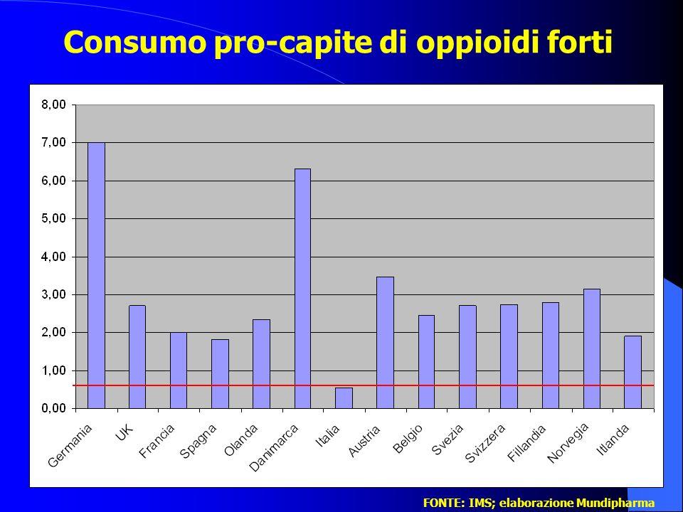 Consumo pro-capite di oppioidi forti FONTE: IMS; elaborazione Mundipharma